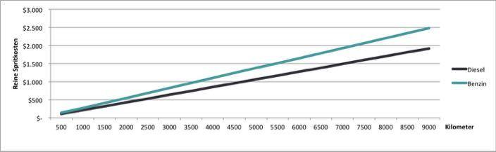 Neuseeland Vergleich Diesel vs Benzin